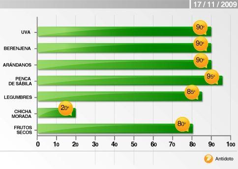 Grafico CCD 17