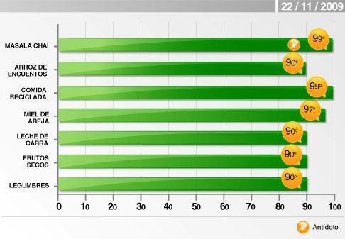 Grafico CCD 22-11