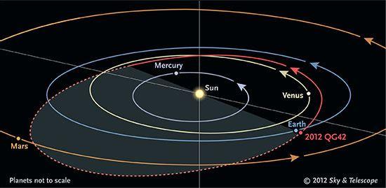 Orbit 2012 QG42 550px Vea en vivo o en línea como un asteroide pasa cerca de la tierra.