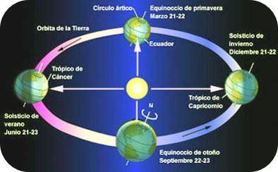 explicacion solsticio de verano En un día como hoy